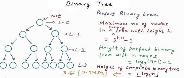 Binary Tree Interview Question and Practice Problem