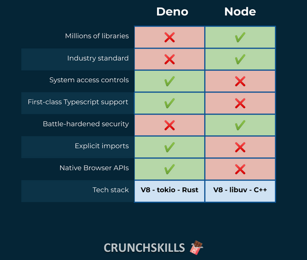 Deno vs Node - just the differences.